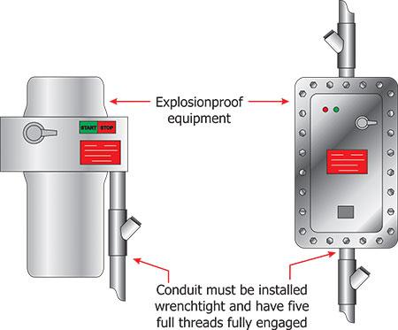wiring requirements in hazardous locations atex article atexdb rh atexdb eu explosion proof wiring diagram explosion proof wiring accessories