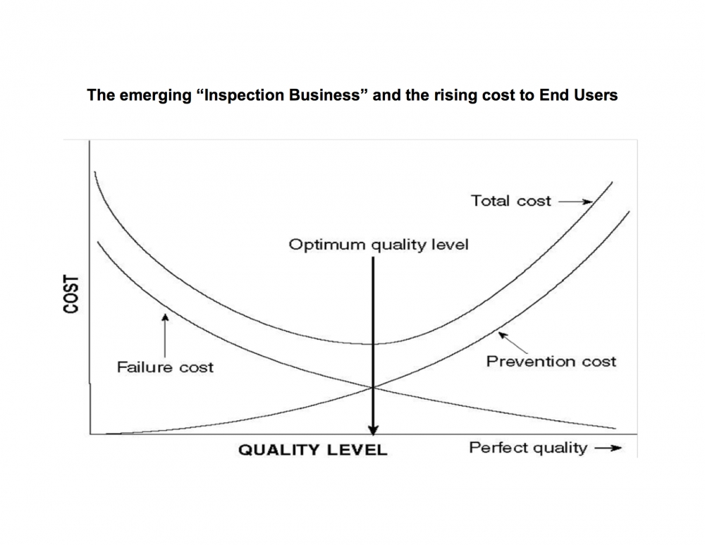 "The emerging ""Inspection Business"" and the rising cost to End Users (keynote)"